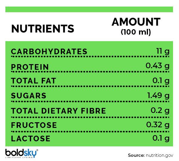 10 Manfaat Kesihatan yang Disokong oleh Sains Dari Jus Noni, Pemakanan & Kesan Sampingannya