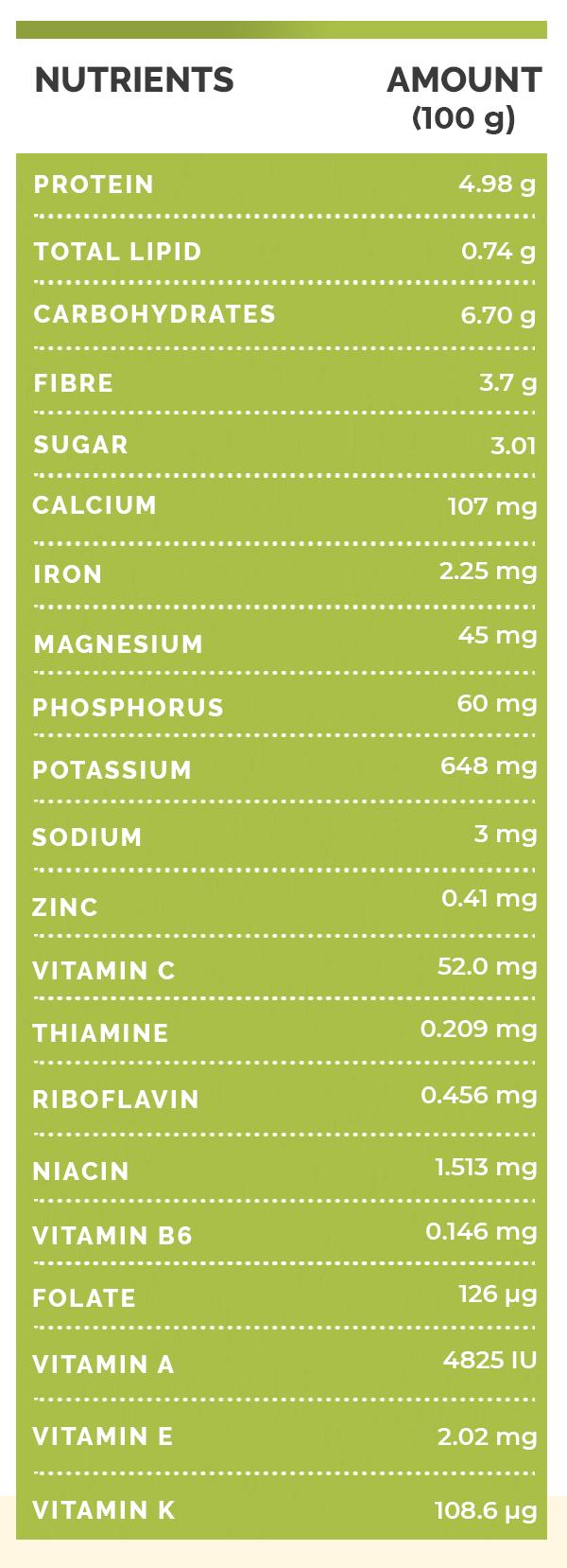 Listi Colocasia (listi Taro): Prehrana, koristi za zdravje in kako jesti